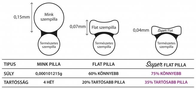 35% al tartósabb Super Flat szempillák a Long Lashestől